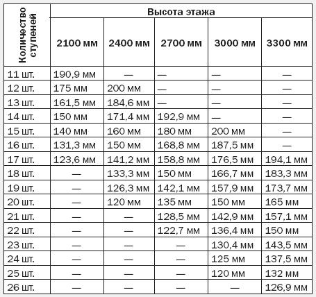 Количество ступений относительно этажа